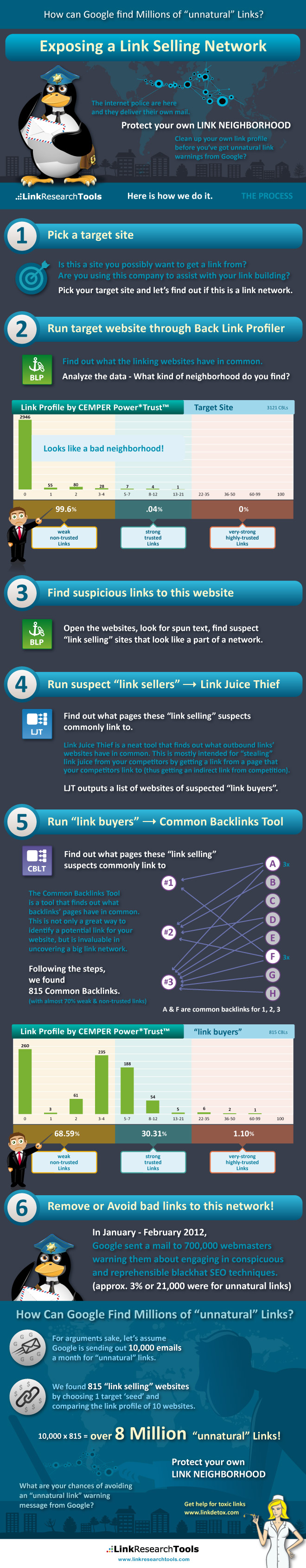 Where to find link buyers