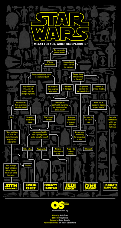 StarWarsOccupationFlowChart_50945c660436f