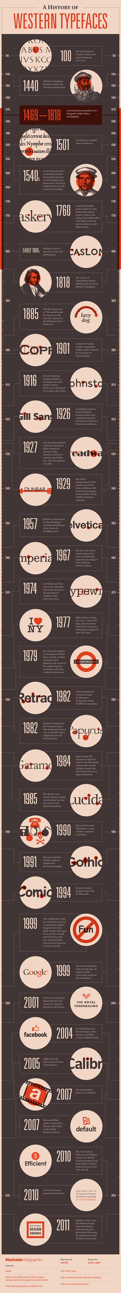 a-history-of-western-typefaces_5029116b9aa7b