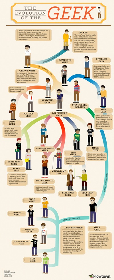 the-evolution-of-the-geek_50290a8c1df2b