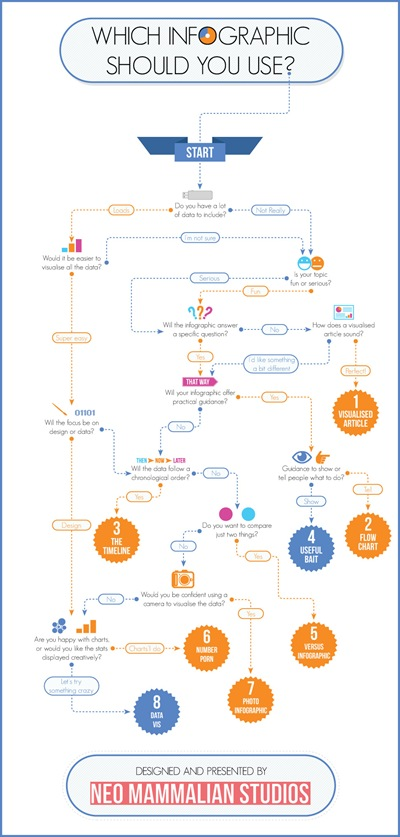 which-infographic-should-you-use-flowchart_515ca1569bcc2