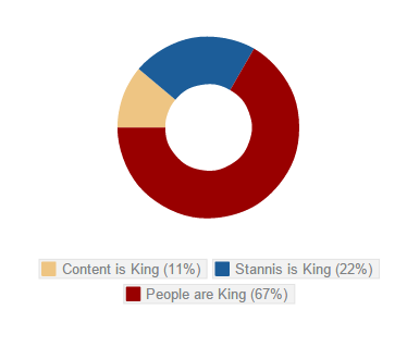 """The most useful thing about the phrase """"Content is King"""""""