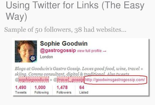 using twitter for links