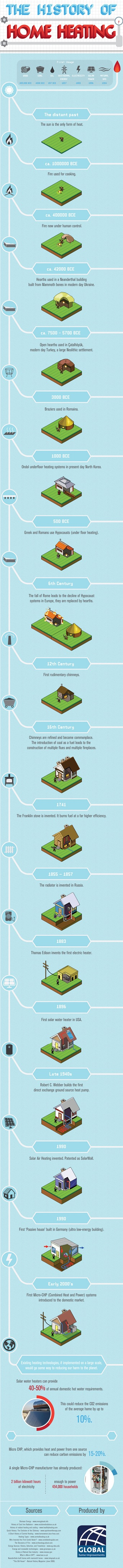 the-history-of-home-heating-infographic_510d0a5931659